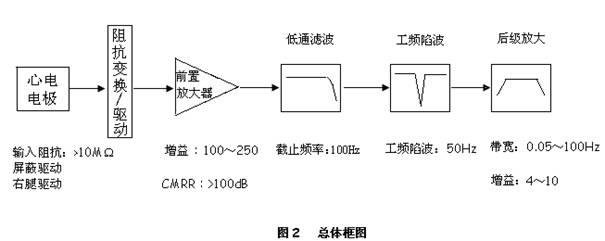 心电放大器设计报告_技术文章