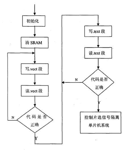 6所示.         图5.6存储器结构    浮点数的确定