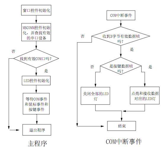 基于单片机及pc机的电子琴设计_技术文章_pcb_电路板